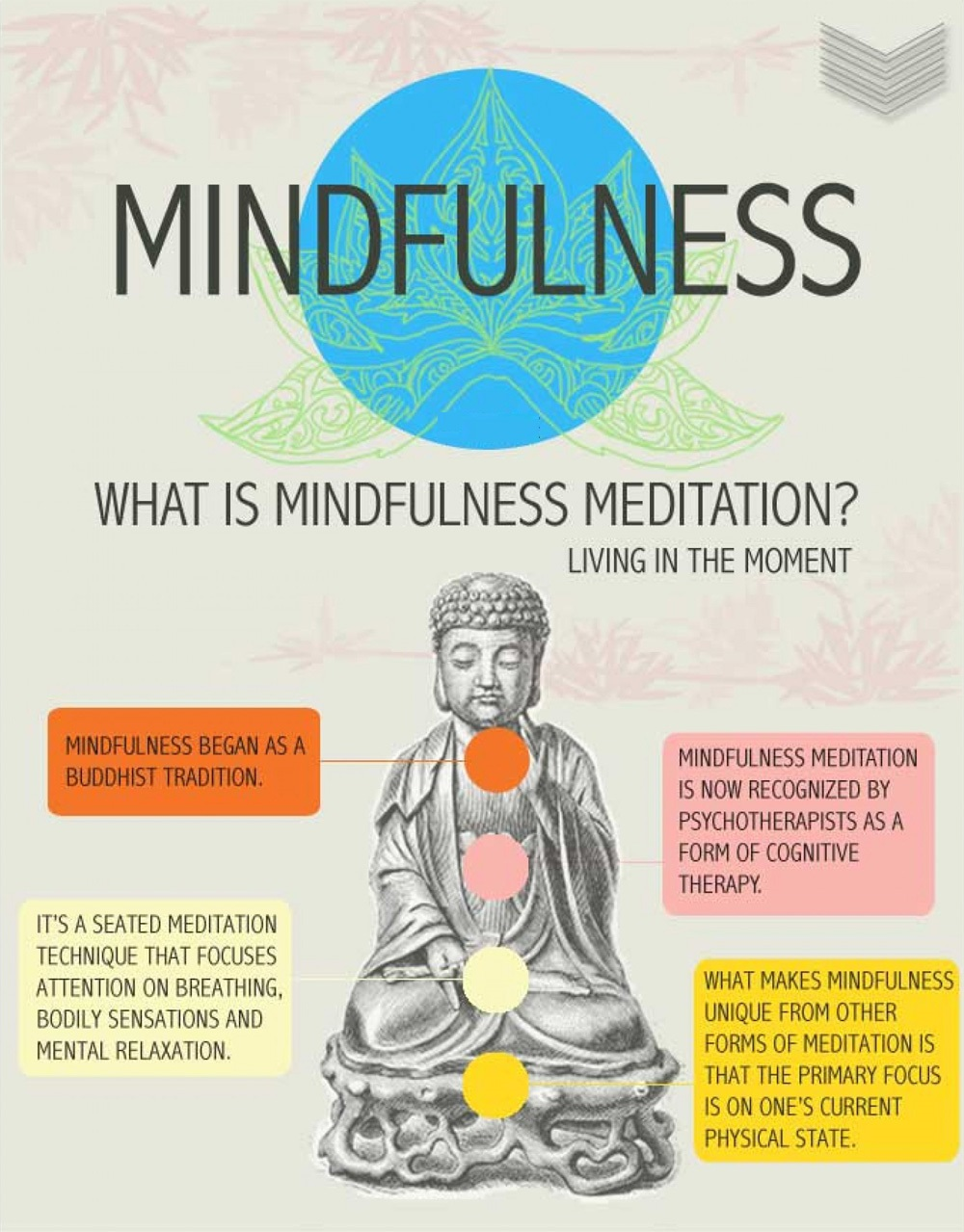 what is mindfulness Memorial hospital campus box # 7200 phone: 984-974-0298 (no patient calls, please) mindfulness scholarship fund & gift certificates donate connect with us on facebook.