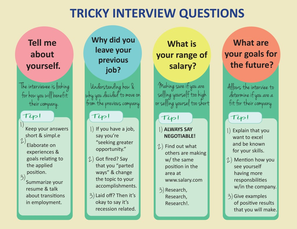 Essay questions for interviews