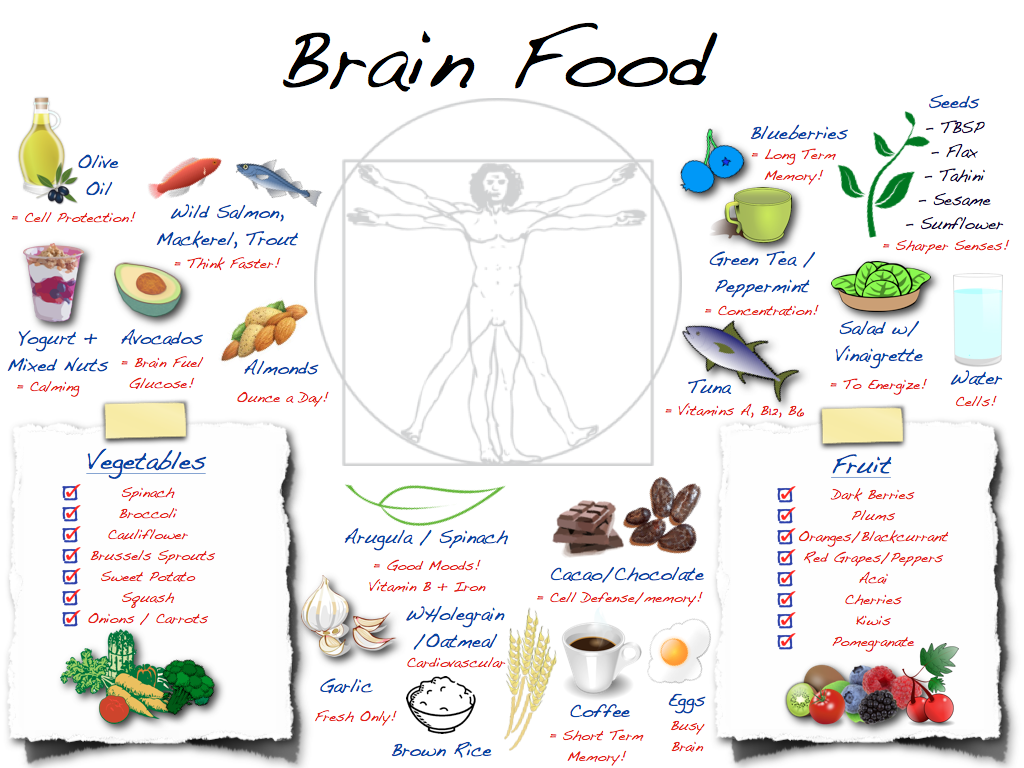 15 Secrets and 10 Foods that Boost Your IQ in 30 Days